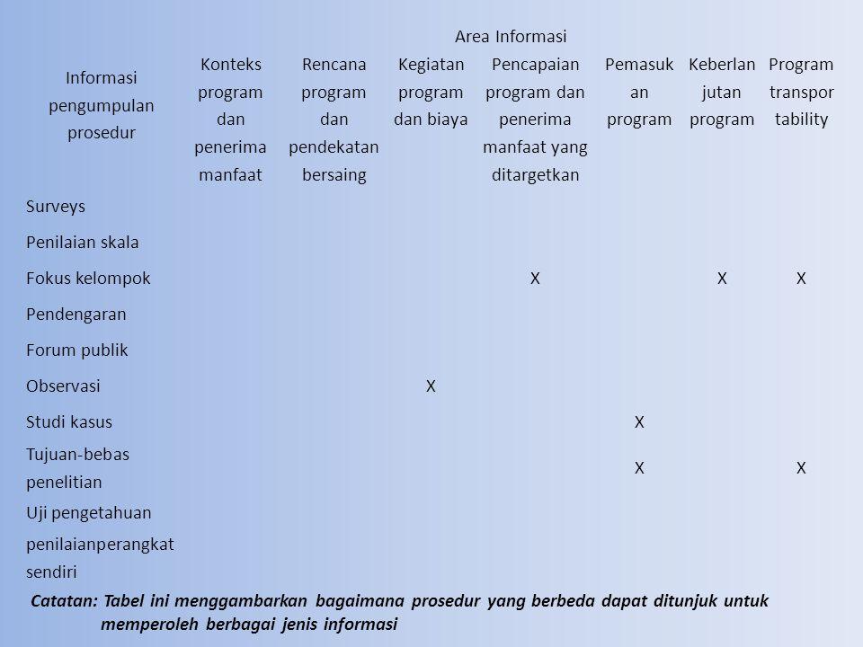 Ilustrasi Timeline Untuk Penerapan Evaluasi Prosedur Pengumpulan Informasi Berbeda Informasi pengumpulan prosedur WaktuPeriode di Evaluasi Periode 1 start-up dan evaluasi konteks Periode 2 Evaluasi masukan Periode 3 Proses evaluasi dan analisis biaya Periode 4 Proses evaluasi dan dampak Periode 5 Evaluasi pemasukan Periode 6 Keberlanj utan dan evaluasi transport ability Periode 7 Laporan Persiapan Akhir dan pengiriman Dokumen, file, dan data rekaman pengambilan dan review XXXXXX tinjauan literatur X InterviewXXXXXX Pengamat jalan atau penduduk peneliti Xx Kunjungan tempat XXX Surveys