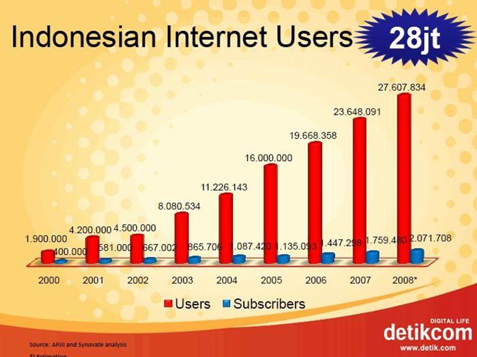 IDE BISNIS •Indonesia adalah pasar yang prospektif.