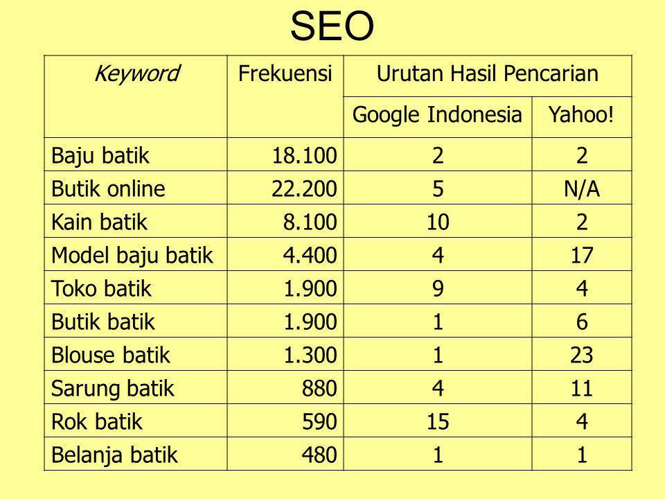 Mencari Frekuensi Keywords •Akses: Google External Keyword Tool •Pilih: Lokasi Indonesia.