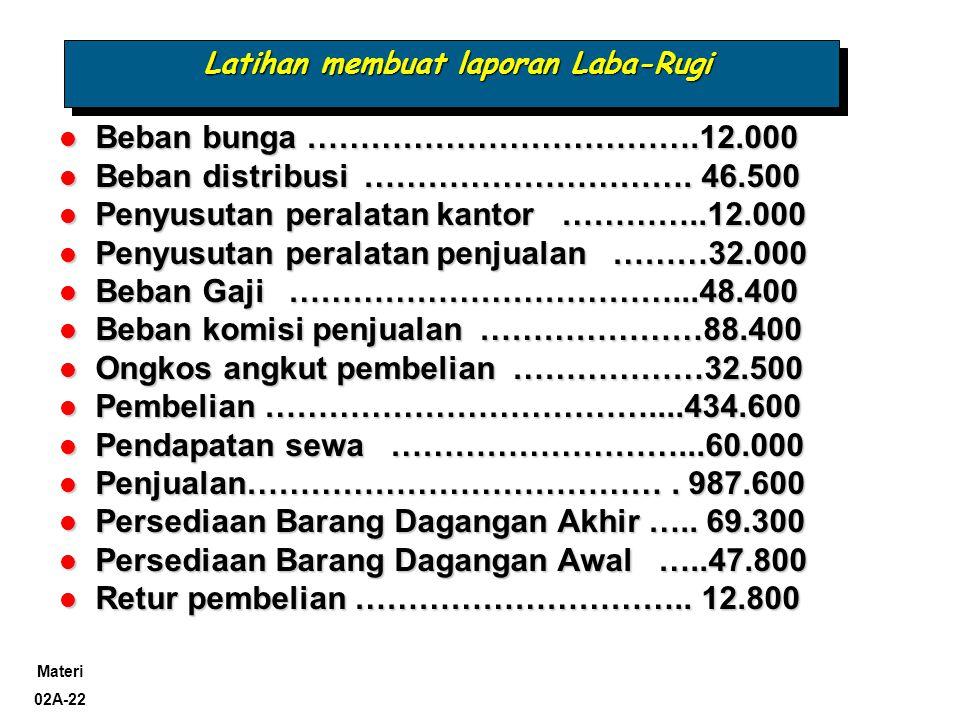 Materi 02A-23 Latihan membuat laporan Laba-Rugi  Rugi operasi yang dihentikan (sblm pajak) 100.000  Rugi penutupan operasi yg dihentikan (sebelum pajak) 50.000  Laba yg belum direalisasi-investasi non trading (sbl pajak) 60.000 non trading (sbl pajak) 60.000  Perusahaan memiliki 500.000 lembar saham yang beredar.