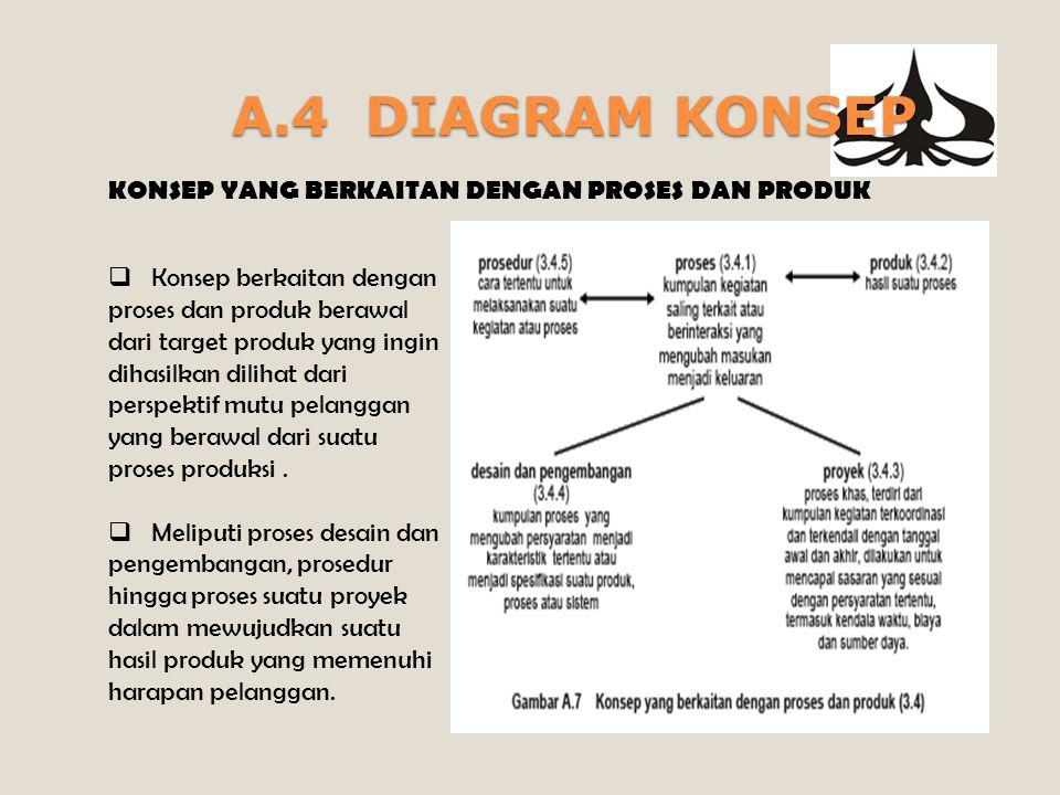 A.4 DIAGRAM KONSEP KONSEP YANG BERKAITAN DENGAN PROSES DAN PRODUK  Konsep berkaitan dengan proses dan produk berawal dari target produk yang ingin dihasilkan dilihat dari perspektif mutu pelanggan yang berawal dari suatu proses produksi.