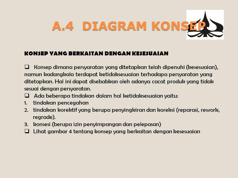 A.4 DIAGRAM KONSEP KONSEP YANG BERKAITAN DENGAN KESESUAIAN  Konsep dimana persyaratan yang ditetapkan telah dipenuhi (kesesuaian), namun kadangkala terdapat ketidaksesuaian terhadapa persyaratan yang ditetapkan.