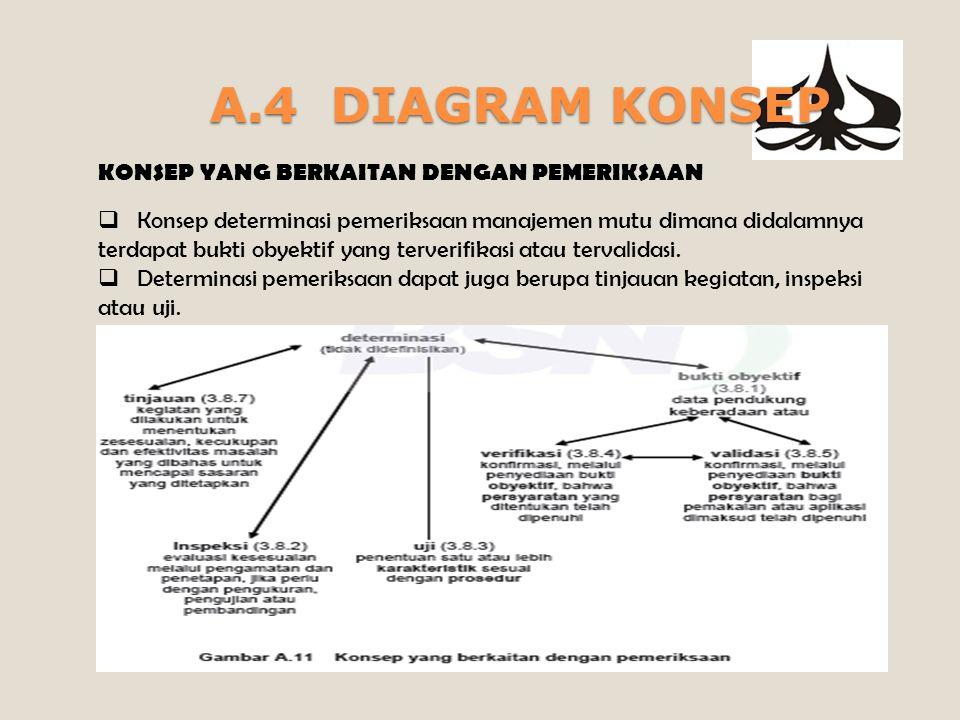 A.4 DIAGRAM KONSEP KONSEP YANG BERKAITAN DENGAN PEMERIKSAAN  Konsep determinasi pemeriksaan manajemen mutu dimana didalamnya terdapat bukti obyektif yang terverifikasi atau tervalidasi.