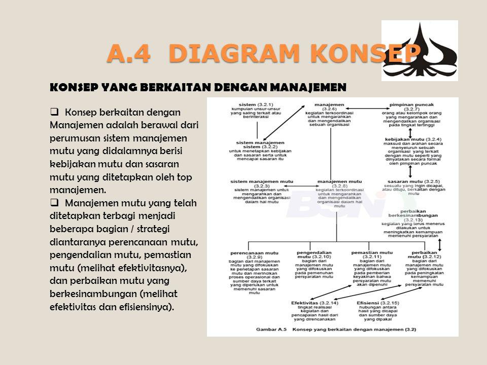 A.4 DIAGRAM KONSEP KONSEP YANG BERKAITAN DENGAN MANAJEMEN  Konsep berkaitan dengan Manajemen adalah berawal dari perumusan sistem manajemen mutu yang didalamnya berisi kebijakan mutu dan sasaran mutu yang ditetapkan oleh top manajemen.