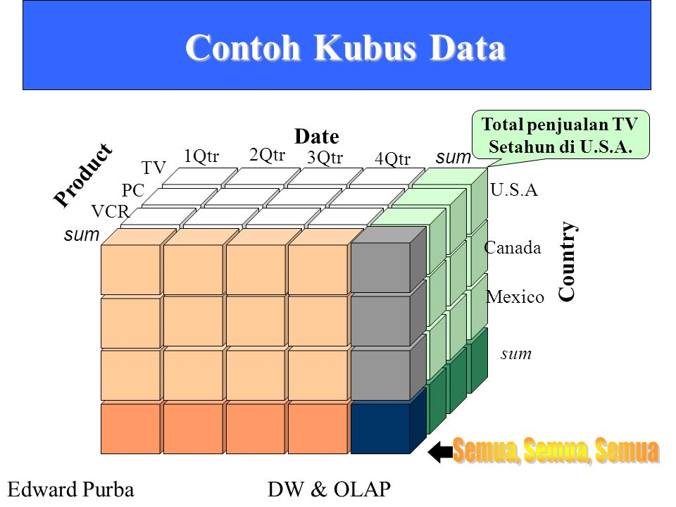 Edward PurbaDW & OLAP Bentuk Kubus Yang Terkait Dengan Kubus Data all product date country product,date product,countrydate, country product, date, country 0-D(apex) cuboid 1-D cuboids 2-D cuboids 3-D(base) cuboid