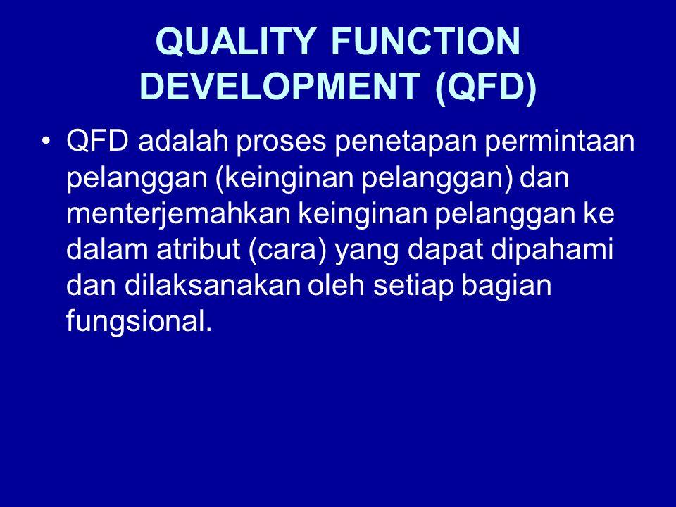 •Suatu perangkat QFD adalah rumah kuali- tas (house of quality).