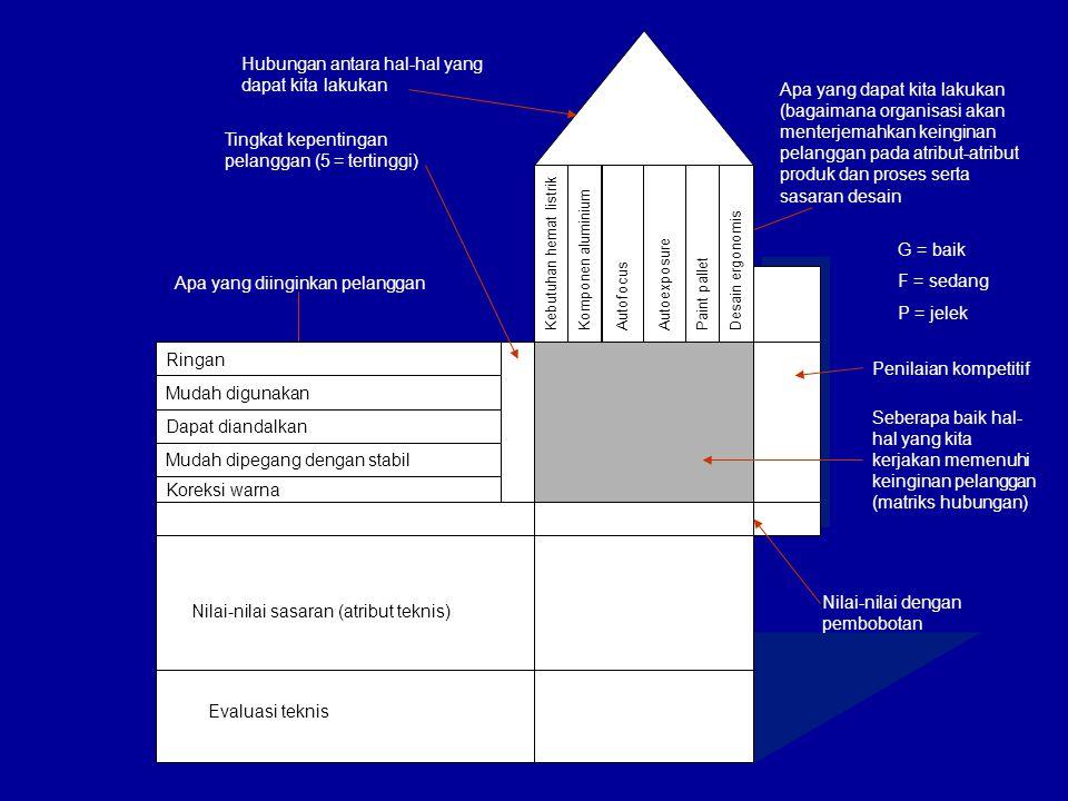 Nilai-nilai sasaran (atribut teknis) Evaluasi teknis Apa yang dapat kita lakukan (bagaimana organisasi akan menterjemahkan keinginan pelanggan pada atribut-atribut produk dan proses serta sasaran desain Nilai-nilai dengan pembobotan = 25 (1x3)+(3x4)+(2x5) Apa yang diinginkan pelanggan Hubungan antara hal-hal yang dapat kita lakukan Seberapa baik hal- hal yang kita kerjakan memenuhi keinginan pelanggan (matriks hubungan) Penilaian kompetitif G = baik F = sedang P = jelek Tingkat kepentingan pelanggan (5 = tertinggi) Ringan Mudah digunakan Dapat diandalkan Mudah dipegang dengan stabil Koreksi warna Kebutuhan hemat listrikKomponen aluminium AutofocusAutoexposure Paint palletDesain ergonomis Tingkat kepentingan kami 4 5 2 22927 3225 3 1 * * ** * * * * * * * * * = Hub yg tinggi (5) = Hub yg sedang (3) = Hub yg rendah (1)