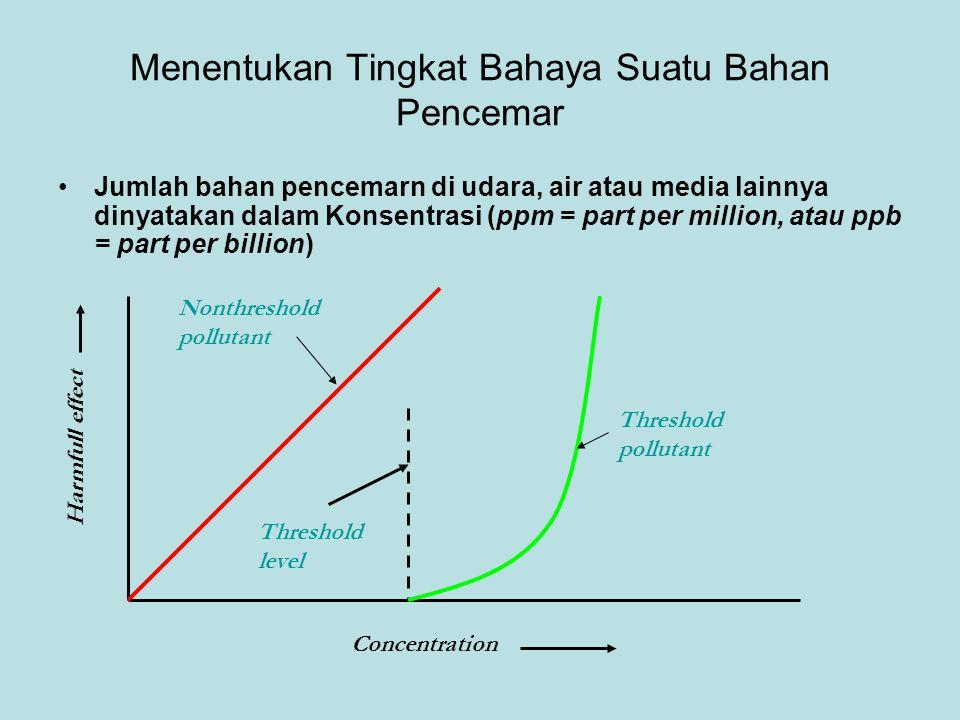 Bioakumulasi dan Biomagnifikasi DDT DDT dalam burung pemakan ikan 25 ppm DDT dalam Ikan 2 ppm DDT dalam ikan kecil 0,5 ppm DDT dalam zooplankton 0,04 ppm DDT dalam air 3 ppb Konsentrasi meningkat 10 juta kali