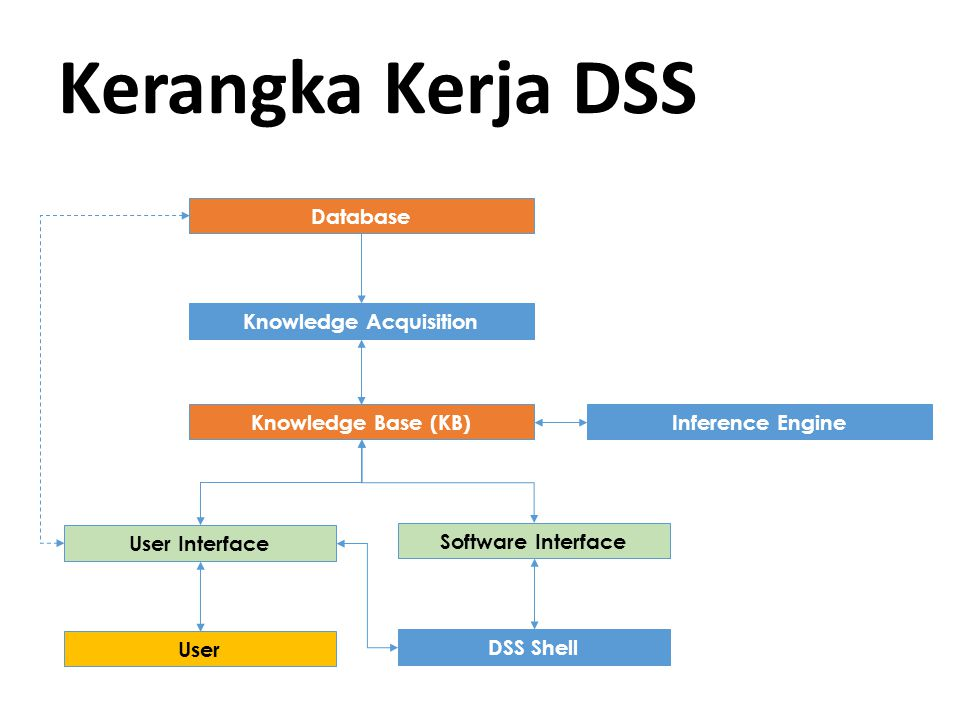 Output DSS  Leadtime prediksi  Specialty (benang khusus)  Fastrack/ high priority: .