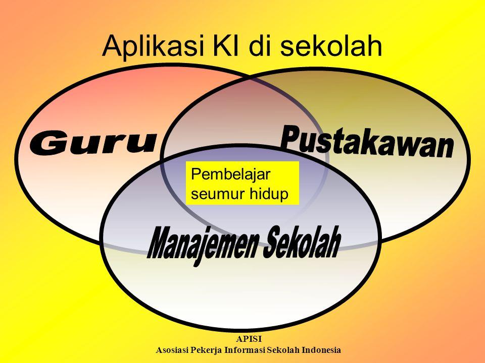 APISI Asosiasi Pekerja Informasi Sekolah Indonesia Menciptakan konteks pembelajaran: pengajaran, diskusi, Menciptakan inspirasi untuk mengeksplorasi hal yang belum diketahui Menuntun cara terbaik memenuhi informasi Memantau kemajuan mahasiswa