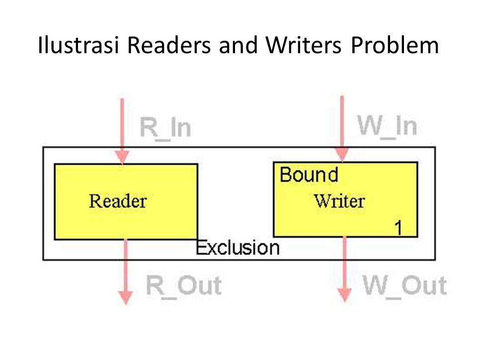 Solusi Readers and Writers Problem a.Pembaca di prioritaskan b.Penulis di prioritaskan c.Kedua jenis proses mempunyai prioritas yang sama.