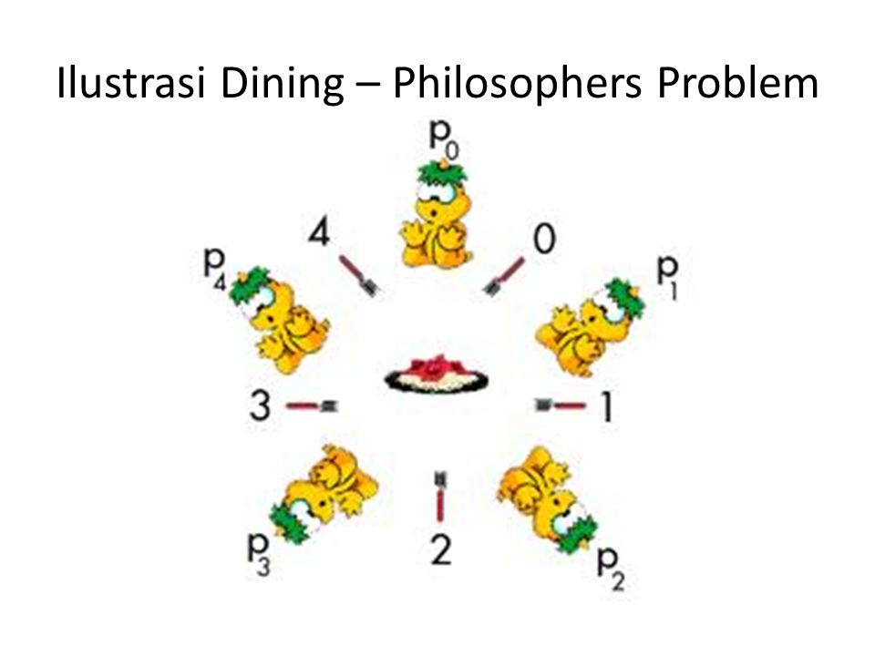 Solusi Dining – Philosophers Problem Solusi Dining – Philosophers Problem ada dua, yakni : a.Solusi Waiter b.Solusi Hierarki Resource
