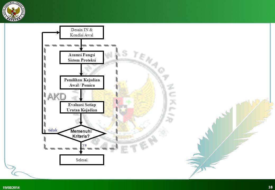 19/08/2014 19 AKD Desain IN & Kondisi Awal Asumsi Fungsi Sistem Proteksi Pemilihan Kejadian Awal / Pemicu Selesai Evaluasi Setiap Urutan Kejadian Memenuhi Kriteria.