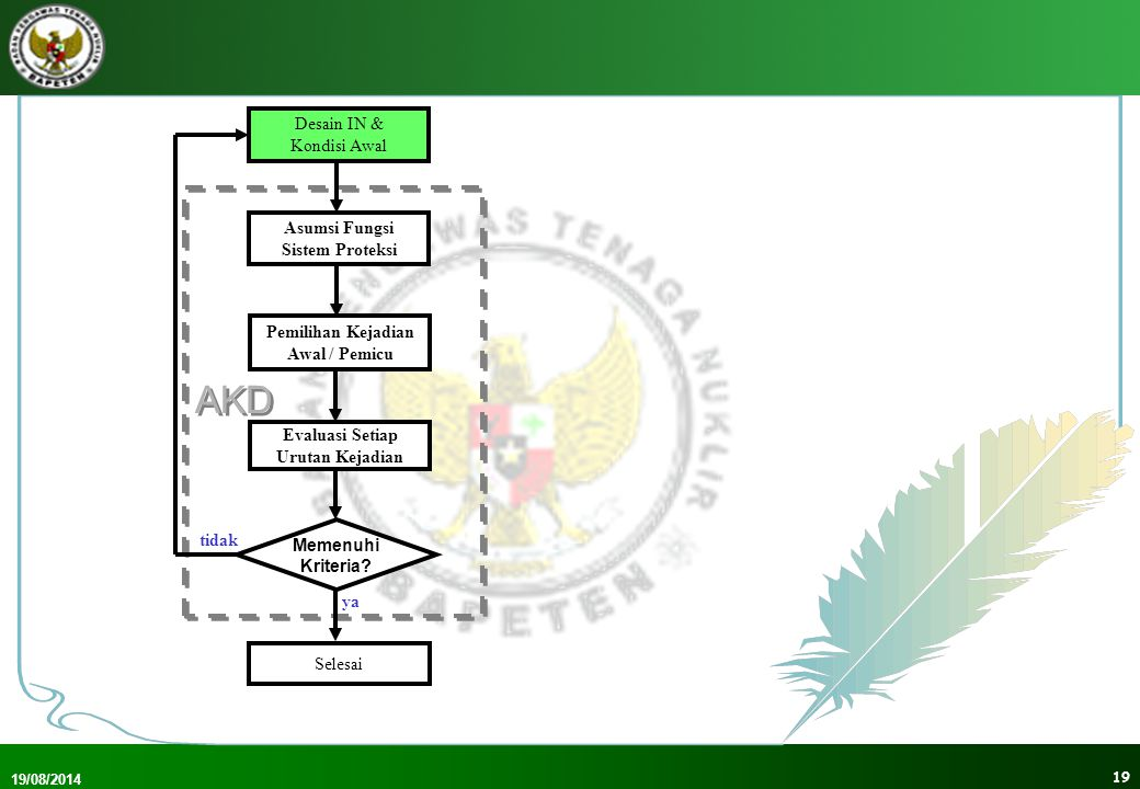 19/08/2014 20 AKD Desain IN & Kondisi Awal Asumsi Fungsi Sistem Proteksi Pemilihan Kejadian Awal / Pemicu Selesai Evaluasi Setiap Urutan Kejadian Memenuhi Kriteria.