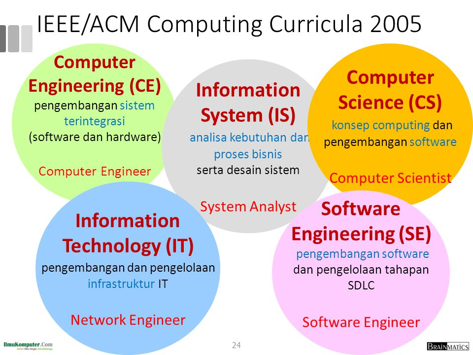 Information Systems vs Computer Science Information Systems (IS): IS, IT aspek manajemen, organisasi dan pemanfaatan metode computing Computer Science (CS): CS, CE, SE aspek teknis dari metode computing 25