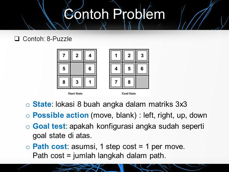 Contoh Problem  Contoh: 8-Queens Problem Letakkan 8 bidak menteri (queen!) sedemikian sehingga tidak ada yang saling makan (menteri bisa makan dalam satu baris, kolom, diagonal).