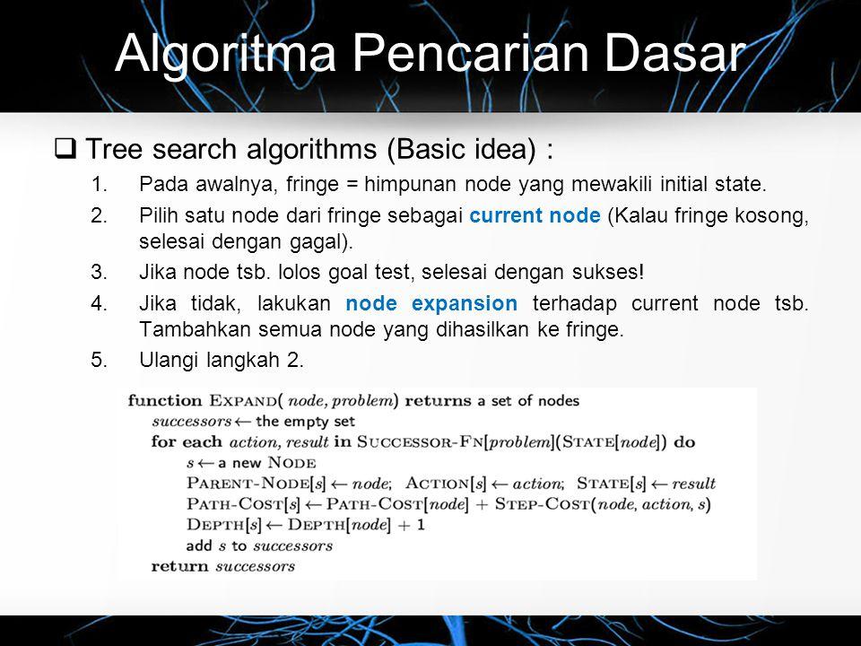 Algoritma Pencarian Dasar  Implementation: states vs.