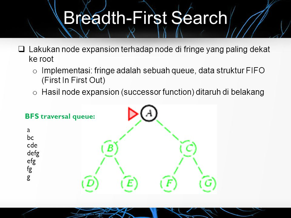 Breadth-First Search  Lakukan node expansion terhadap node di fringe yang paling dekat ke root o Implementasi: fringe adalah sebuah queue, data struktur FIFO (First In First Out) o Hasil node expansion (successor function) ditaruh di belakang BFS traversal queue: a bc cde defg efg fg g