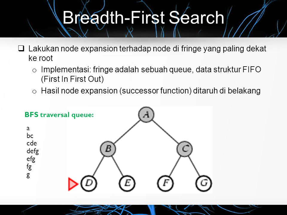 Breadth-First Search  BFS menggunakan prisip queue (Contoh lain) BFS traversal queue: ab ef cd gh BFS tree: ab ef cd gh a bef efg fg g ch hd d 1 3 26 475 8