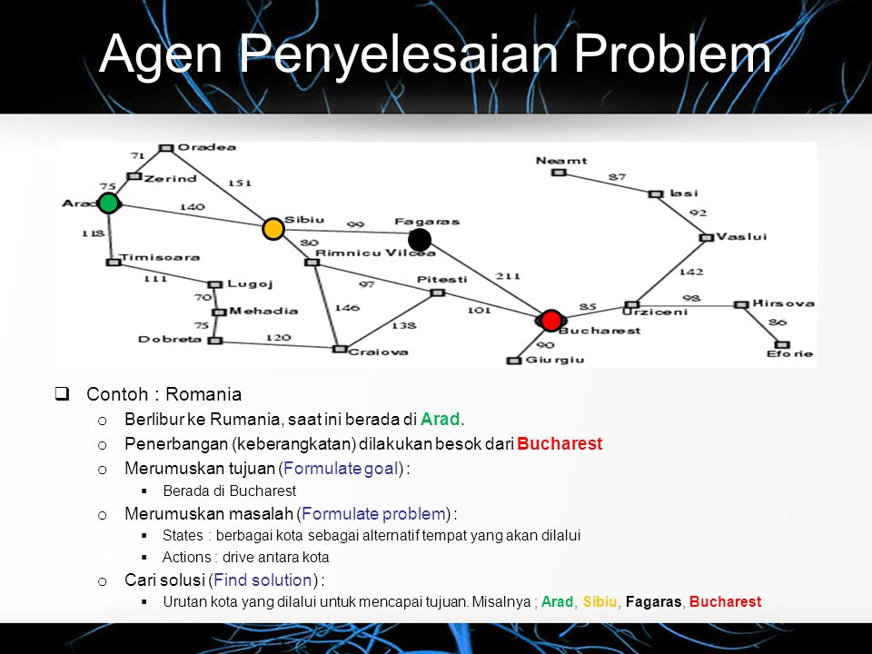 Jenis Problem/Masalah  Deterministic, fully observable  Single-state problem o Agen tahu persis keadaan sesuatu yang akan diamati.