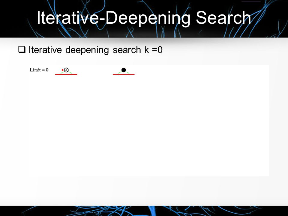 Iterative-Deepening Search  Iterative deepening search k =1