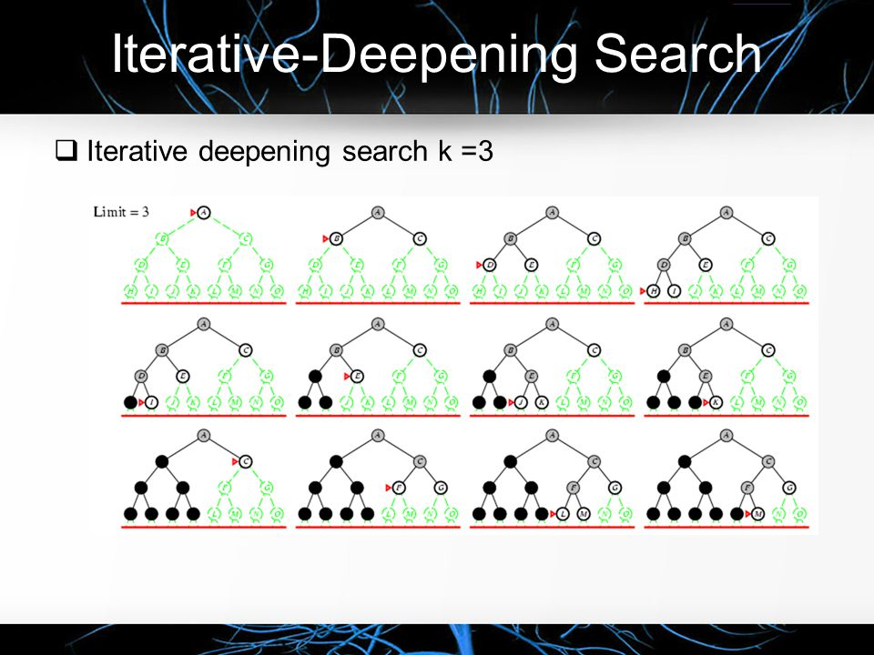Iterative-Deepening Search  Properties of Iterative-Deepening Search o Complete.
