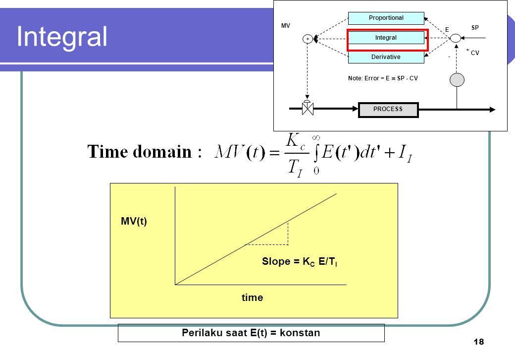 19 PROCESS Proportional Integral Derivative + + - CV SP E MV Note: Error = E  SP - CV Final value after disturbance: Kita mencapai zero offset; kembali set point.