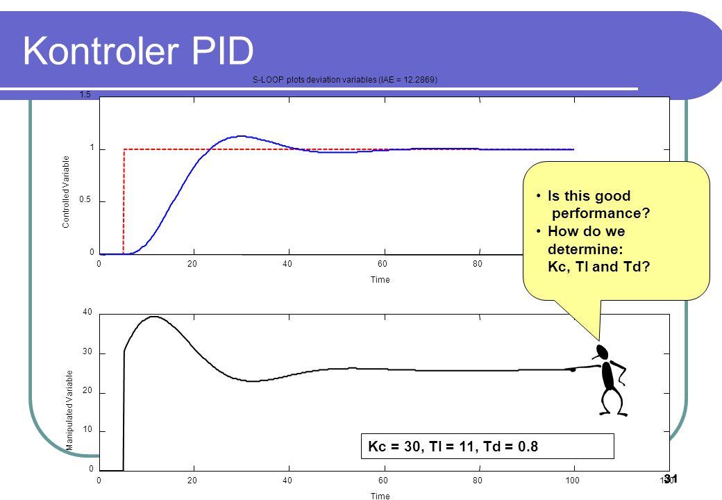32 020406080100120 0 0.5 1 1.5 2 S-LOOP plots deviation variables (IAE = 20.5246) Time Controlled Variable 020406080100120 -50 0 50 100 150 Time Manipulated Variable Is this good performance.