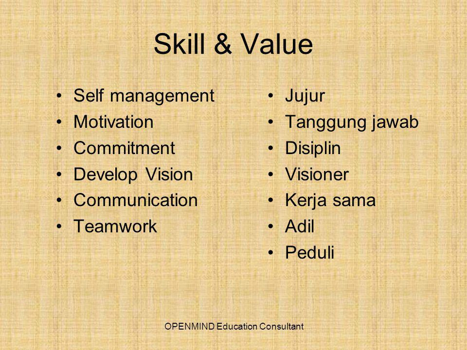 Skill & Value Self management Motivation Commitment Develop Vision Communication Teamwork Jujur Tanggung jawab Disiplin Visioner Kerja sama Adil Peduli OPENMIND Education Consultant