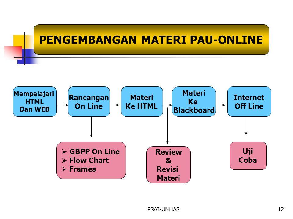 P3AI-UNHAS12 PENGEMBANGAN MATERI PAU-ONLINE Mempelajari HTML Dan WEB Rancangan On Line Materi Ke HTML Materi Ke Blackboard Internet Off Line  GBPP On Line  Flow Chart  Frames Review & Revisi Materi Uji Coba