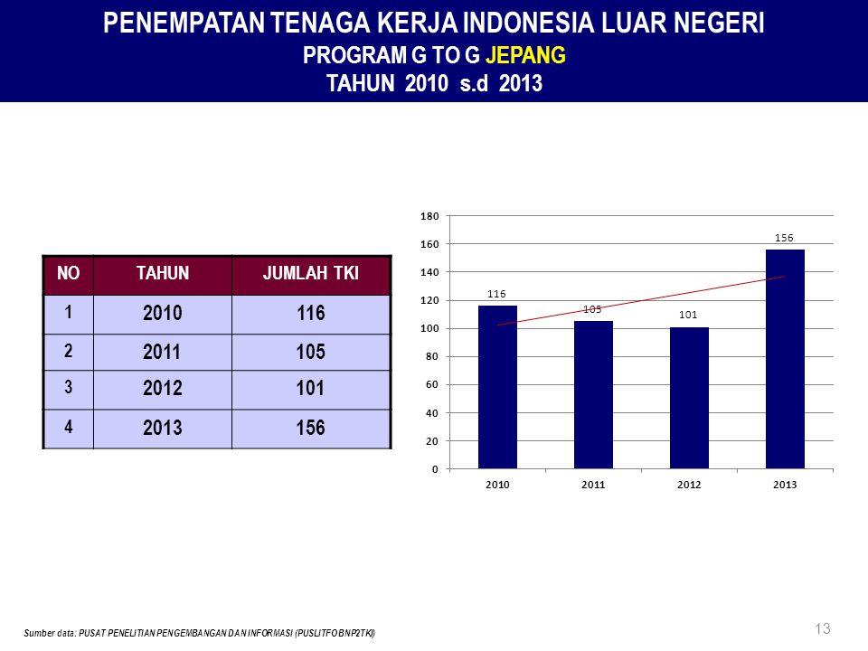 KERJASAMA BNP2TKI – IJEPA JEPANG Sumber data: PUSAT PENELITIAN PENGEMBANGAN DAN INFORMASI (PUSLITFO BNP2TKI) 14 1.PENEMPATAN KE JEPANG TAHUN 2007-2013 ADALAH 1.048 TKI ( NURSE : 440, CAREGIVER : 608) 2.TKI SELESAI KONTRAK : 410 ORANG 3.PEMBERDAYAAN TKI PURNA, JOB FAIR TAHUN 2013 DILAKSANAKAN TANGGAL 27 NOVEMBER 2013 DI JAKARTA MENGHADIRKAN :  200 MANTAN TKI (NURSE & CAREGIVER)  14 RUMAH SAKIT YANG BEKERJASAMA DGN 2O PERUSAHAAN JEPANG DI INDONESIA  1 PANTI LANSIA JEPANG DI CIKARANG, JABAR 4.