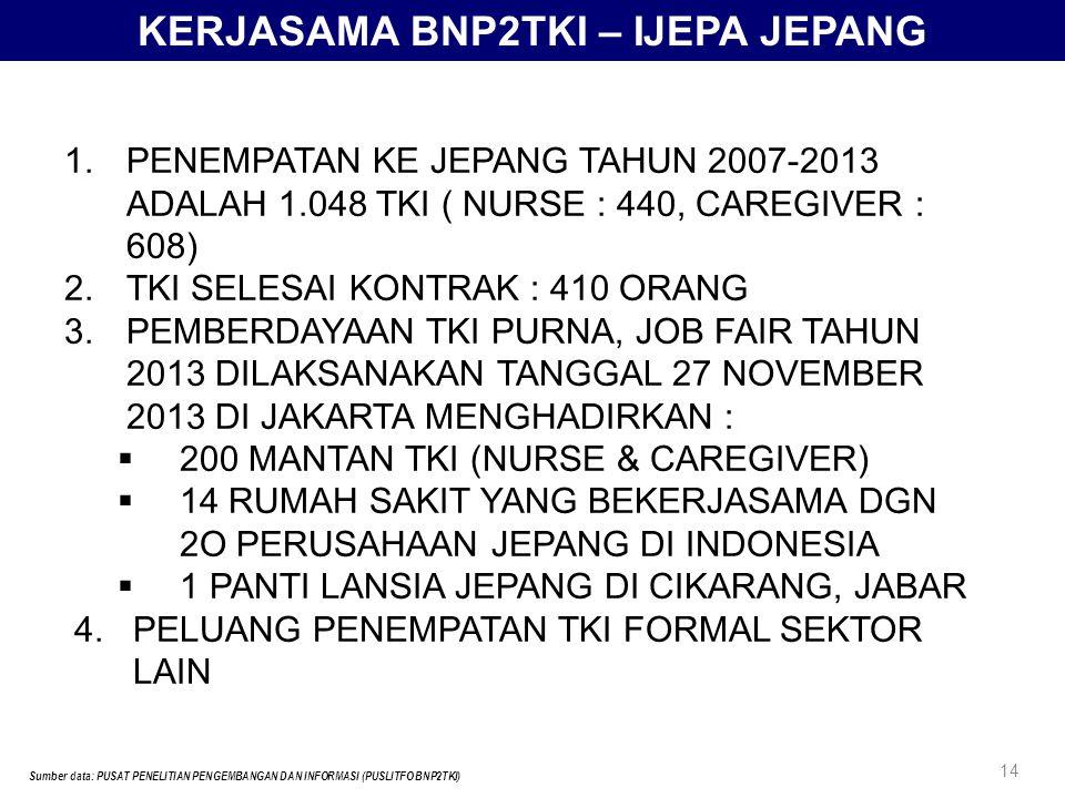PENEMPATAN TENAGA KERJA INDONESIA LUAR NEGERI PROGRAM G TO G KOREA TAHUN 2010 s.d 2013 NOTAHUNJUMLAH TKI 120103964 220116.325 320126.410 420139.441 15 Sumber data: PUSAT PENELITIAN PENGEMBANGAN DAN INFORMASI (PUSLITFO BNP2TKI) Data Re-Entry Korea Tahun 2013: 662