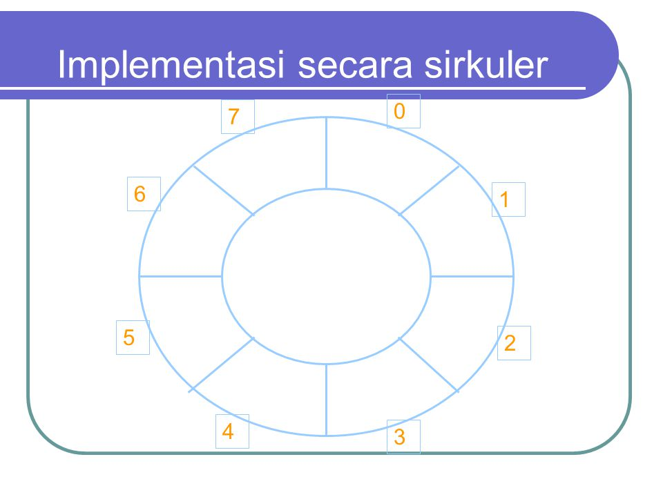 Antrikan Depan 0 duckcatfinchsnakeeeltiger 1234567 ape Belakang ape Implementasi secara sirkuler