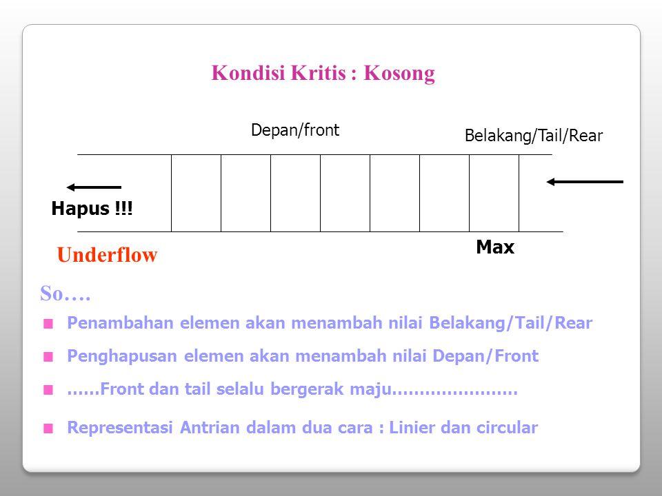 Representasi Linier 1 3 2 4 5 6 Max 1.Kondisi Awal Depan/front = 1 Belakang/Tail/Rear = 0 2.