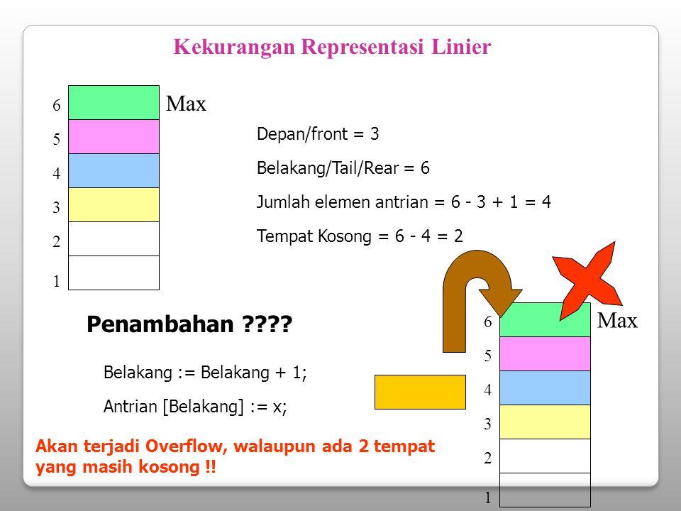 Solusi I : Melakukan Pergeseran Pergeseran elemen 1 3 2 4 5 6 Max Prosedur penghapusan ditambah dengan pergeseran Jika ada elemen yang di hapus, maka elemen diatasnya bergeser hingga nilai Depan selalu sama dengan 1 .
