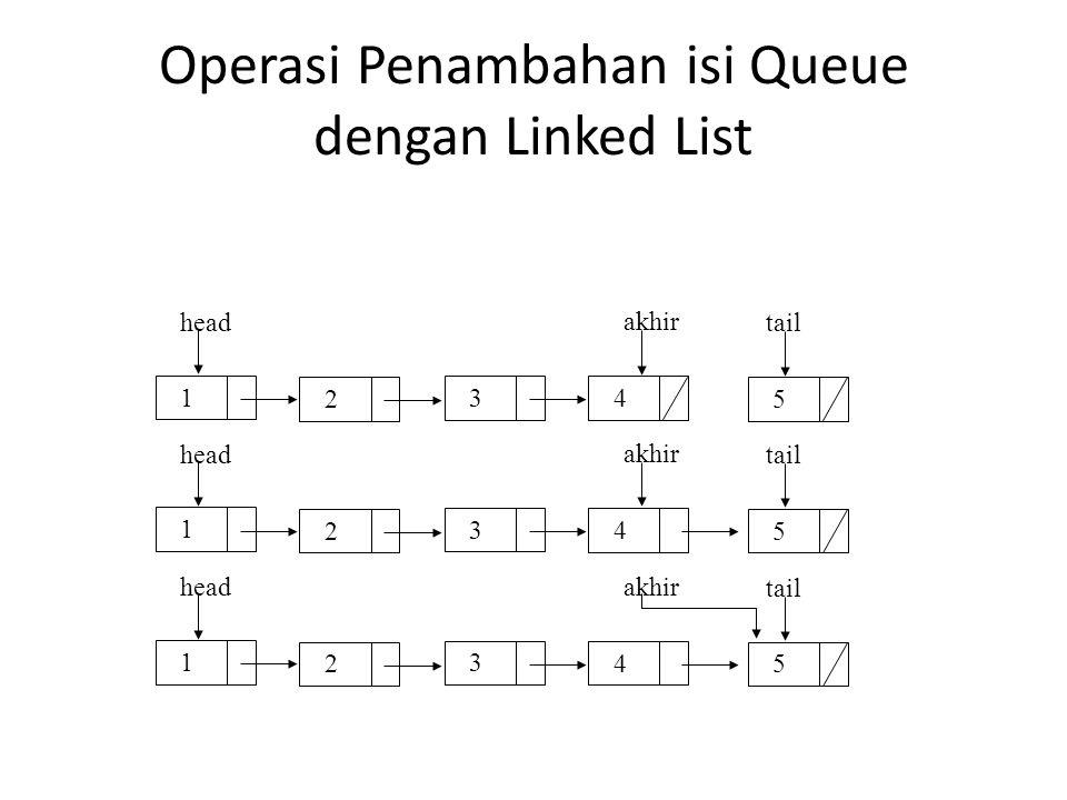 Operasi Penghapusan isi Queue dengan Linked List 1 2 3 5 head tailhapus 4 bantu 1 2 3 5 head tail hapus 4 bantu 1 2 3 5 head tail hapus 4 bantu