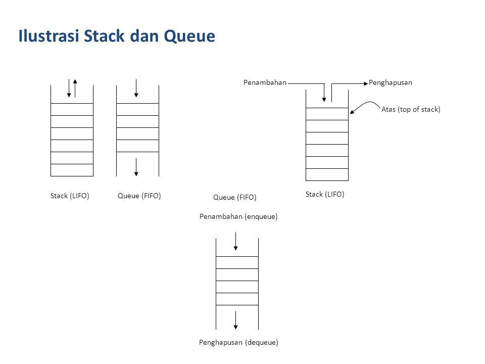 Operasi-Operasi Pada Stack Initialisasi Stack.Pop benda dari posisi top stack.