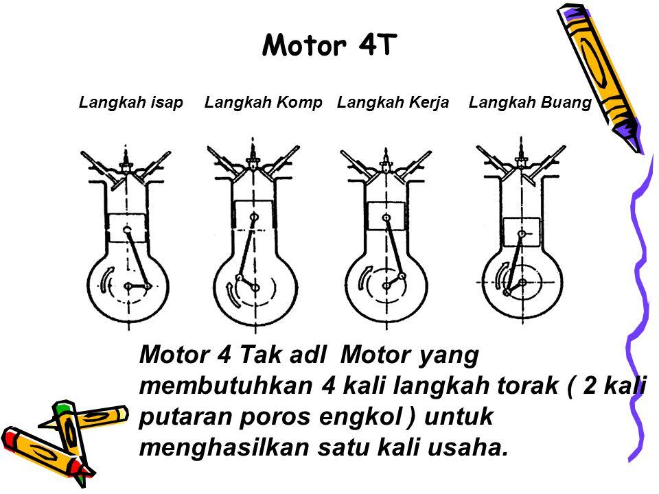 Motor 4T Langkah isapLangkah KompLangkah KerjaLangkah Buang Motor 4 Tak adl Motor yang membutuhkan 4 kali langkah torak ( 2 kali putaran poros engkol ) untuk menghasilkan satu kali usaha.