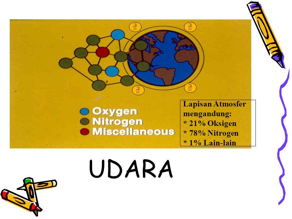 78 21 78 21 78 21 78 21 Lapisan Atmosfer mengandung: * 21% Oksigen * 78% Nitrogen * 1% Lain-lain UDARA