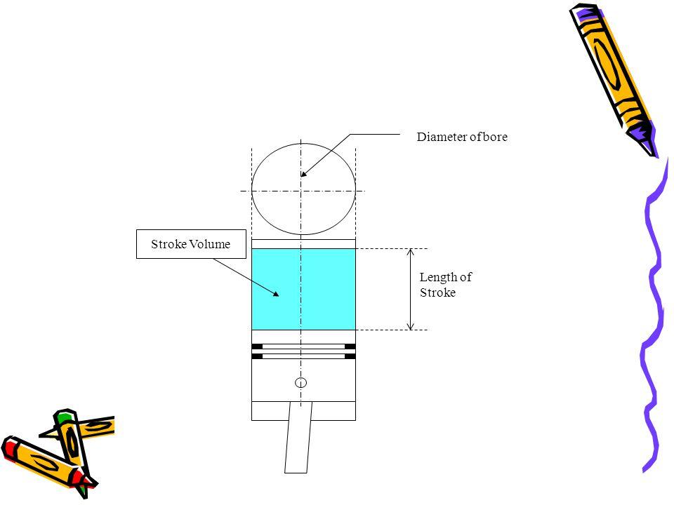 Length of Stroke Diameter of bore Stroke Volume