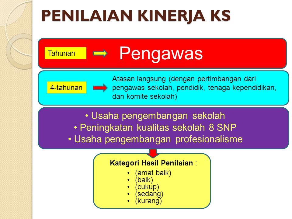 PERMENDIKNAS 13/2007 PERMENDIKNAS 35/2010 KEPRIBADIANSOSIALMANAJERIALSUPERVISIKEWIRAUSAHAAN KEPRIBADIAN & SOSIALKEPEMIMPINAN PEMBELAJARANPENGEMBANGAN SEKOLAHMANAJEMEN SUMBER DAYAKEWIRAUSAHAANSUPERVISI PEMBELAJARAN Usaha pengembangan sekolah Peningkatan kualitas sekolah 8 SNP Usaha pengembangan profesionalisme PERMENDIKNAS 28/2010