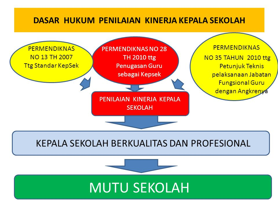 Memberikan informasi akurat kepada pihak yang terkait tentang kualitas kinerja kepala sekolah berdasar standar kompetensi dan tupoksi