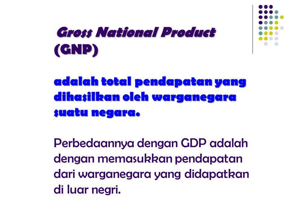 GDP mengukur pendapatan total yg diproduksi secara domestik GNP mengukur pendapatan total yg diperoleh oleh suatu negara (penduduk suaru negara) Dengan Kata Lain, GDP mengukur pendapatan total yg diproduksi secara domestik GNP mengukur pendapatan total yg diperoleh oleh suatu negara (penduduk suaru negara)