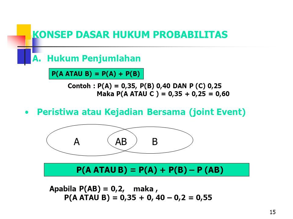 16 Contoh joint event KegiatanPerusahaanJumlah Simpatimentaristarone Sales(A)305040120 Buy(B)40301080 sum708050200 P(BS) = 40/200 = 0.15 P(AS) = 30/200=0.20