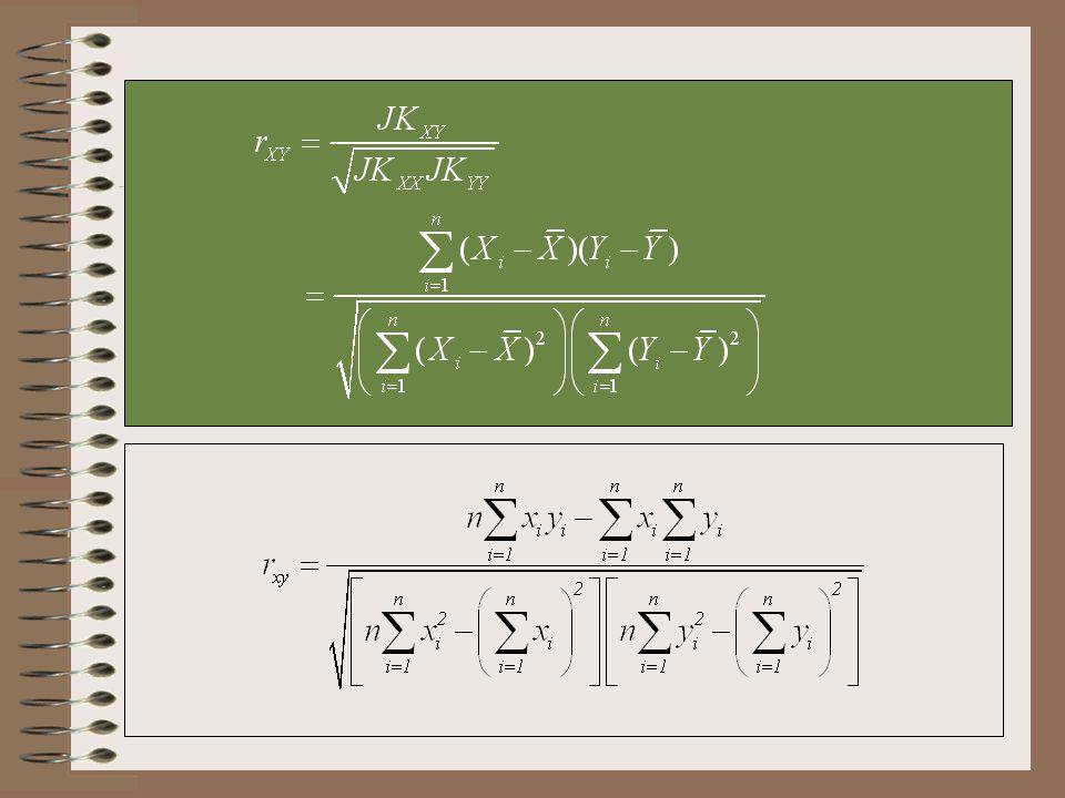 Interpretasi Korelasi Rentang nilai koefisien korelasi Jika dekat ke 1 atau -1 berarti X dan Y mempunyai hubungan yang kuat dan jika dekat ke 0, berarti hubungannya lemah.