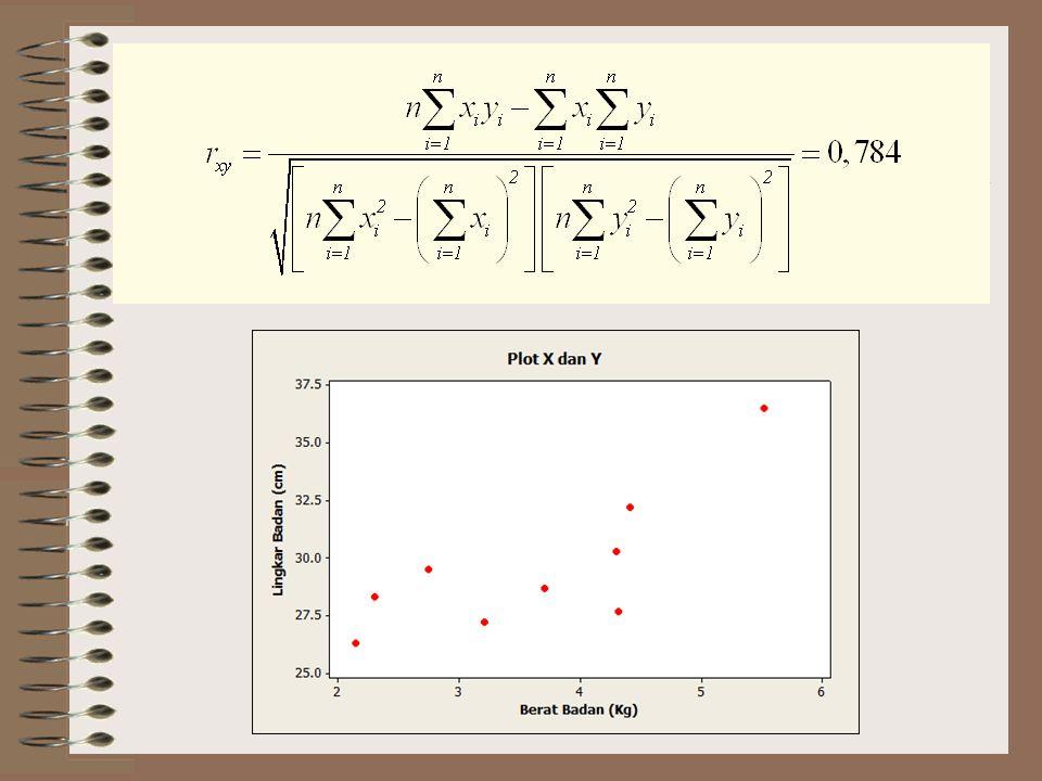Uji Korelasi Untuk menguji apakah X dan Y berkorelasi atau tidak dapat digunakan hipotesis: Statistik uji: ditolak jika Signifikansi pengujian juga dapat didasarkan pada nilai-p.