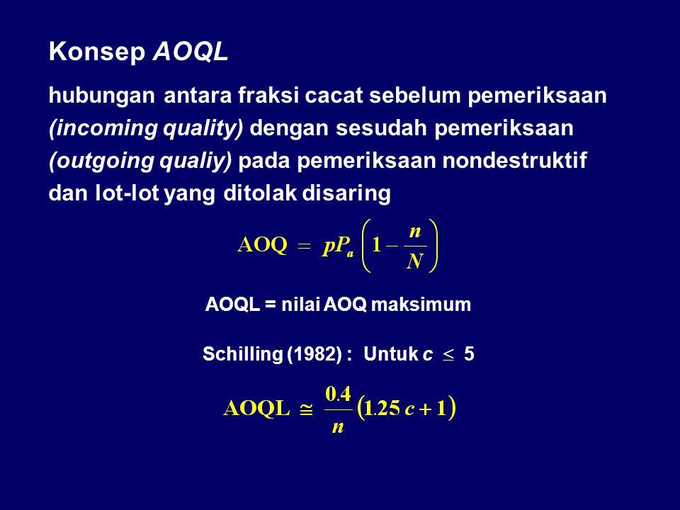 Kurva AOQ AOQL = 1.70 % pada p = 2.4 % banyaknya sampel (n) = 150 acceptance number (c) = 4 AOQ Sampling Plan AOQ jika tidak ada pemeriksaan Incoming quality - % defective (100p) Average Outgoing Quality – AOQ %