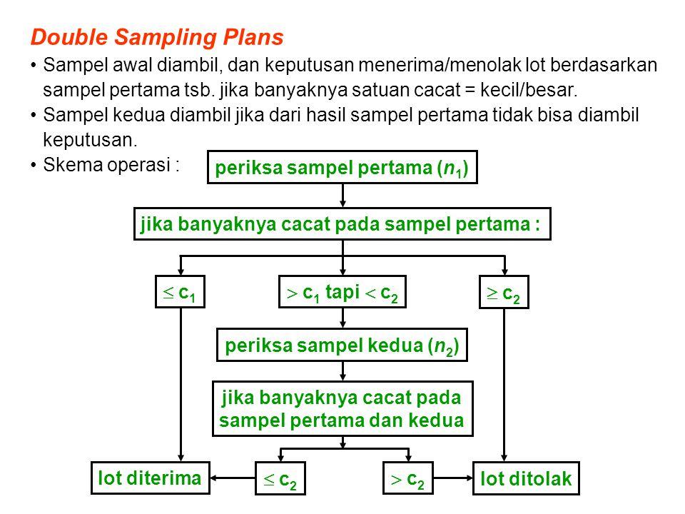 Multiple Sampling Plans Lebih dari dua sampel dpt diambil utk keputusan menerima/menolak lot.