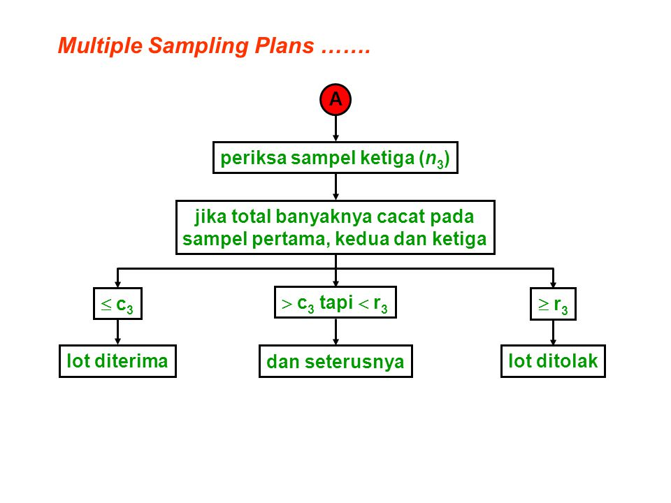 Sequential Sampling Plans Setiap bahan diperlakukan sebagai sampel yang berukuran satu, dan penentuan diterima, ditolak, atau diteruskan pengambilan sampelnya dibuat setelah pemeriksaan setiap bahan.