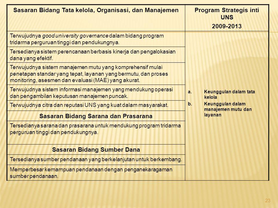 Sasaran Bidang Tata kelola, Organisasi, dan ManajemenProgram Strategis inti UNS 2009-2013 Terwujudnya good university governance dalam bidang program tridarma perguruan tinggi dan pendukungnya.